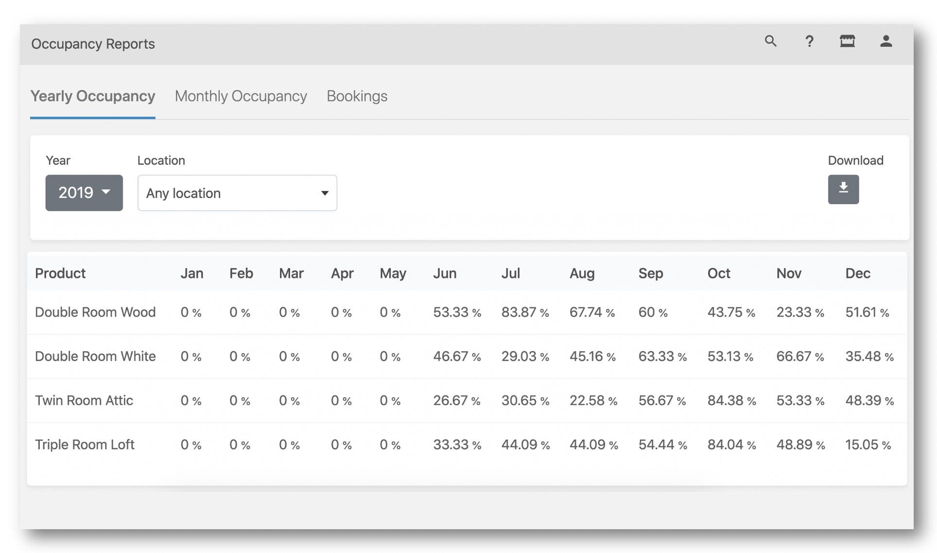 Occupancy rate in Bookinglayer